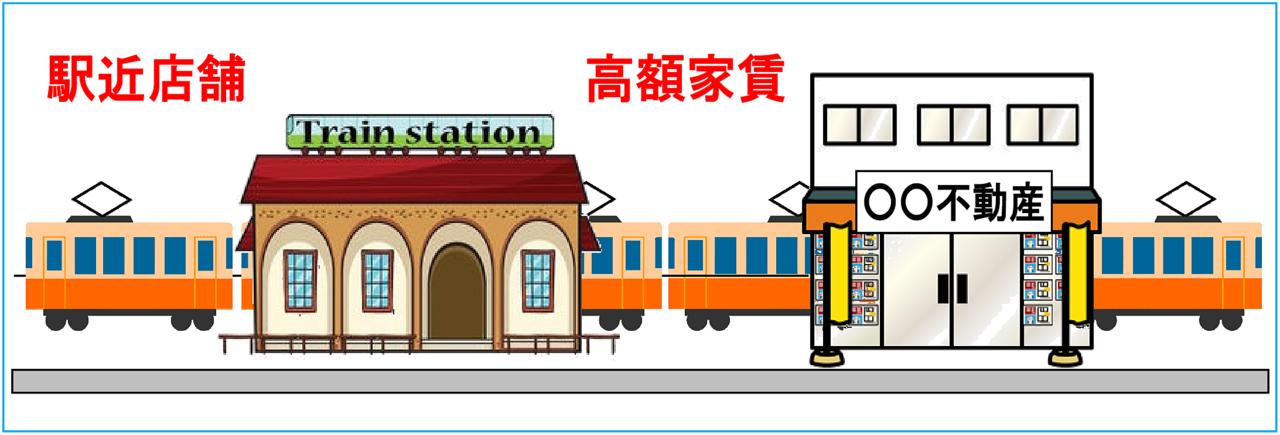 駅に近い店舗は、高額家賃を支払うことになります。