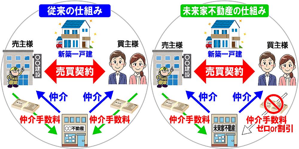 仲介手数料の従来の仕組みと未来家不動産の仕組み