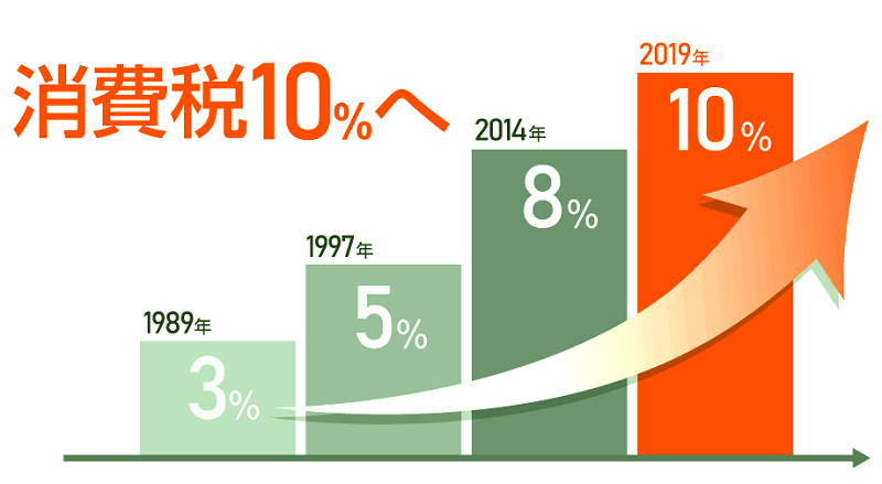 消費税増税の推移グラフ