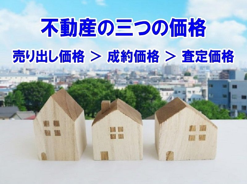 不動産には、査定価格、売り出し価格、成約価格の三つの価格があります