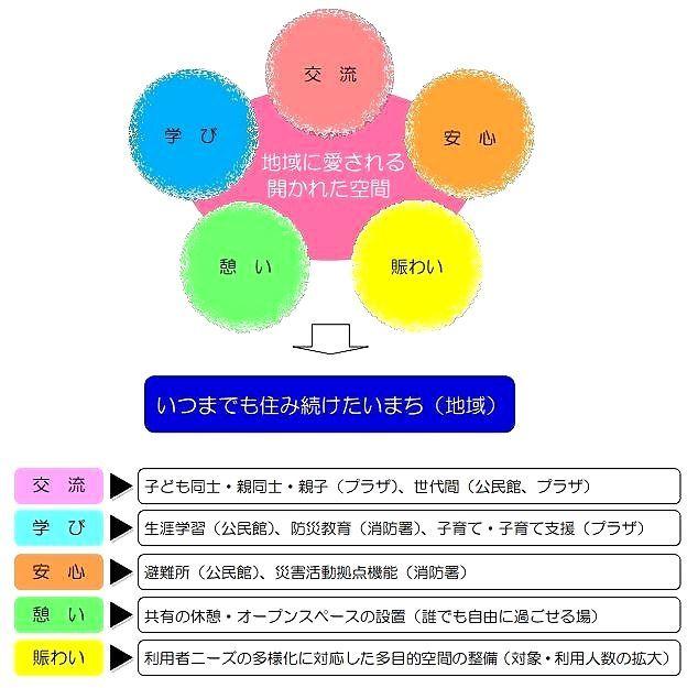 相互連携が深まる交流・学び・安心・憩い・賑わいの5つのキーワード