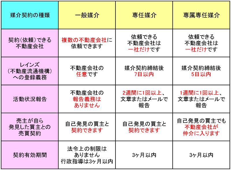 三種類の媒介契約の違いを表でご紹介します