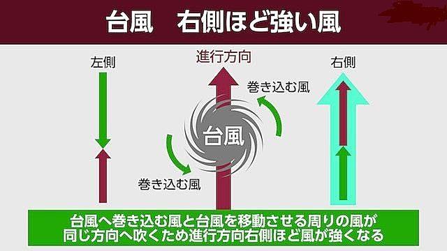 台風の右側は危険半円と呼ばれていて、強い風となり危険です。