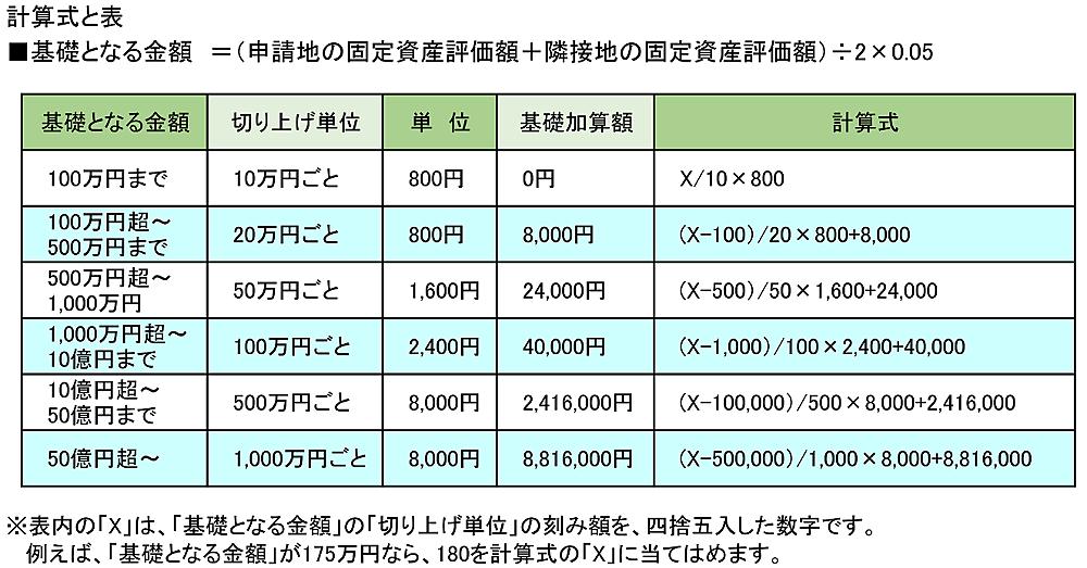 筆界特定制度の申請手数料の計算式