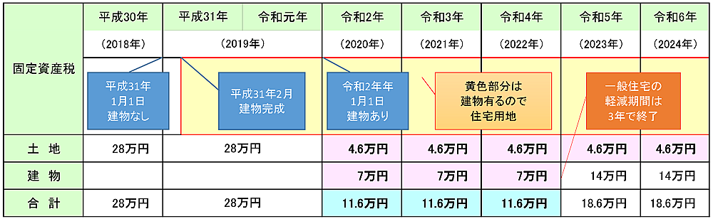 固定資産税の計算 一覧表