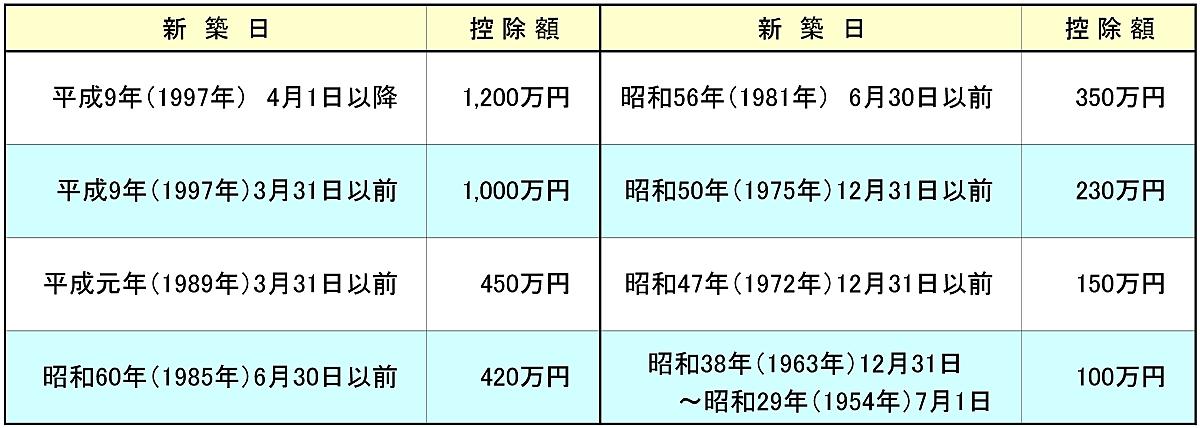 不動産取得税 建物の固定資産税評価額から控除される金額