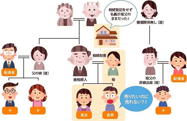 相続登記をしなくても不都合はないのですか?家系図