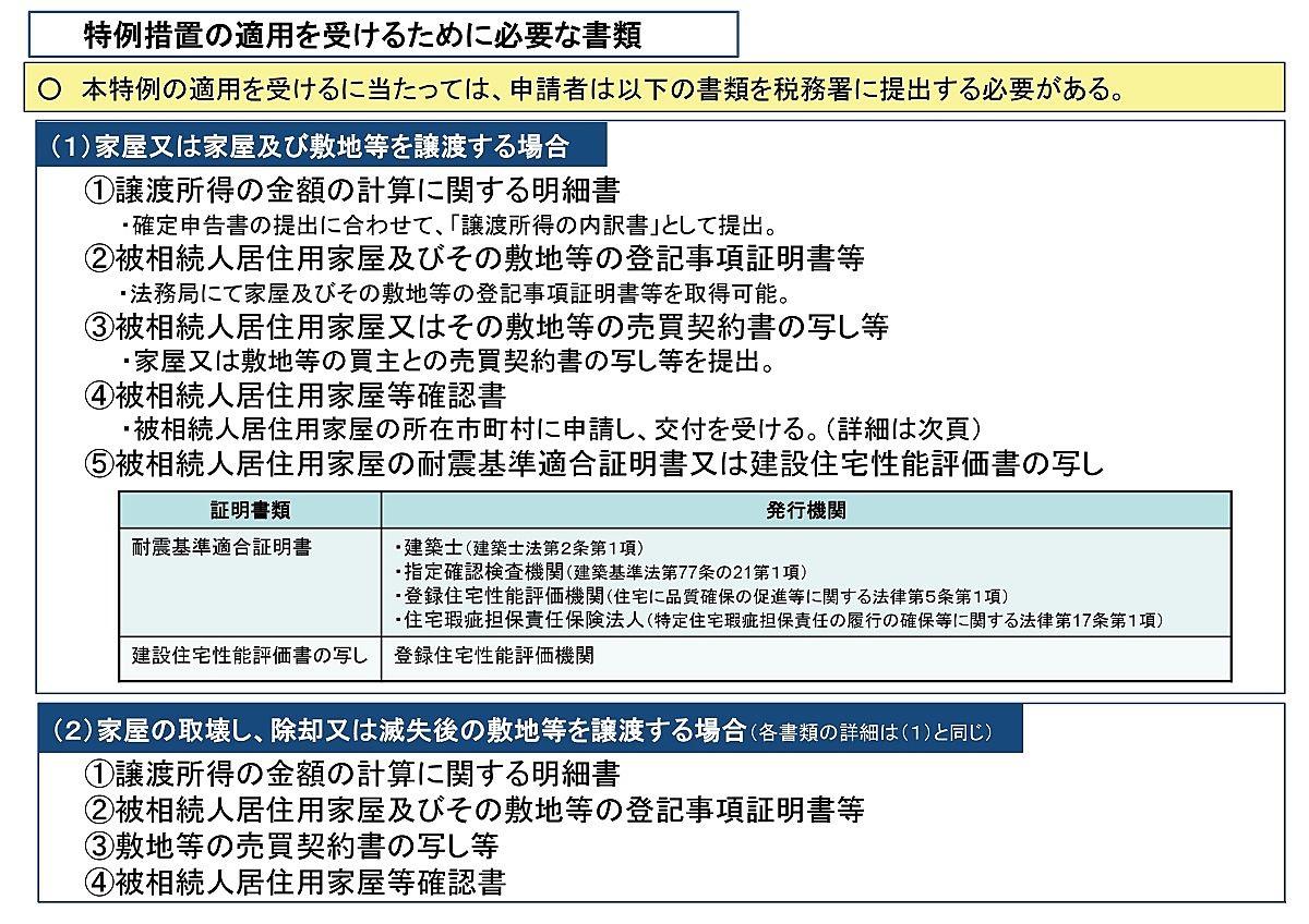 『空き家の譲渡所得の3,000万円特別控除』適用に必要な書類
