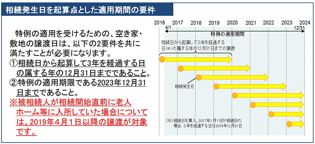 空き家の譲渡所得の3,000万円特別控除の適用ポイント