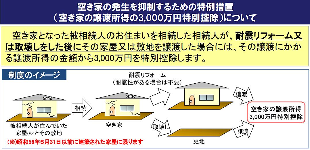 空き家の譲渡所得の3,000万円特別控除の概要