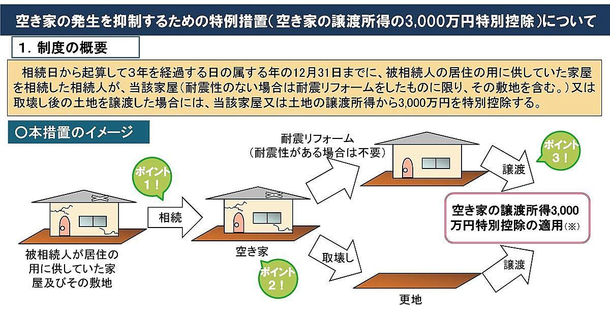 『空き家の譲渡所得の3,000万円特別控除』の概要