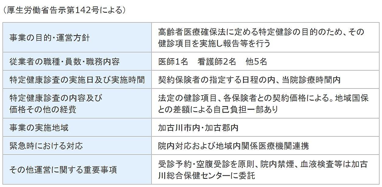 特定健診受託運営規定概要(大西医院)