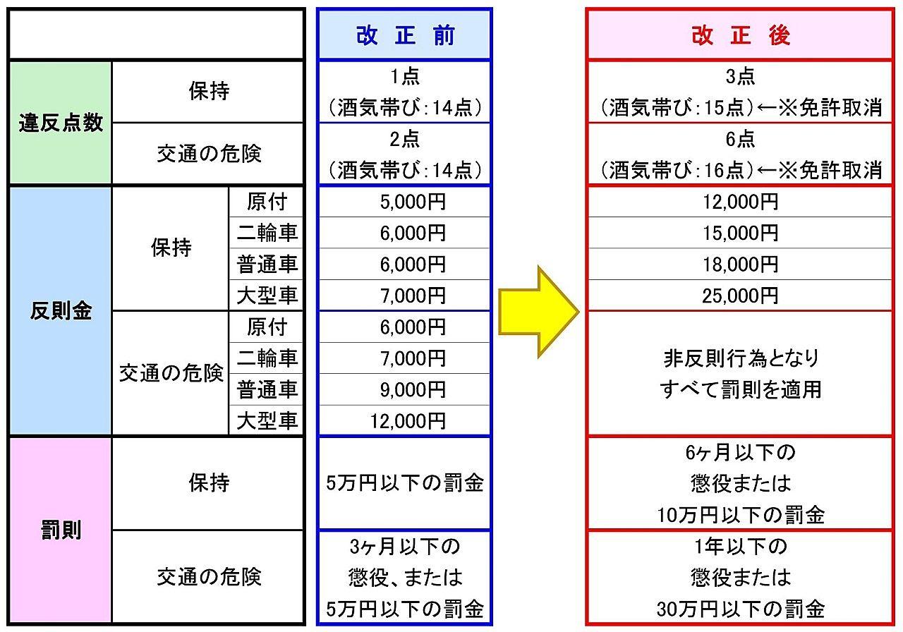 令和元年12月1日から厳罰化される、携帯電話使用等に関する罰則を表にしてみました