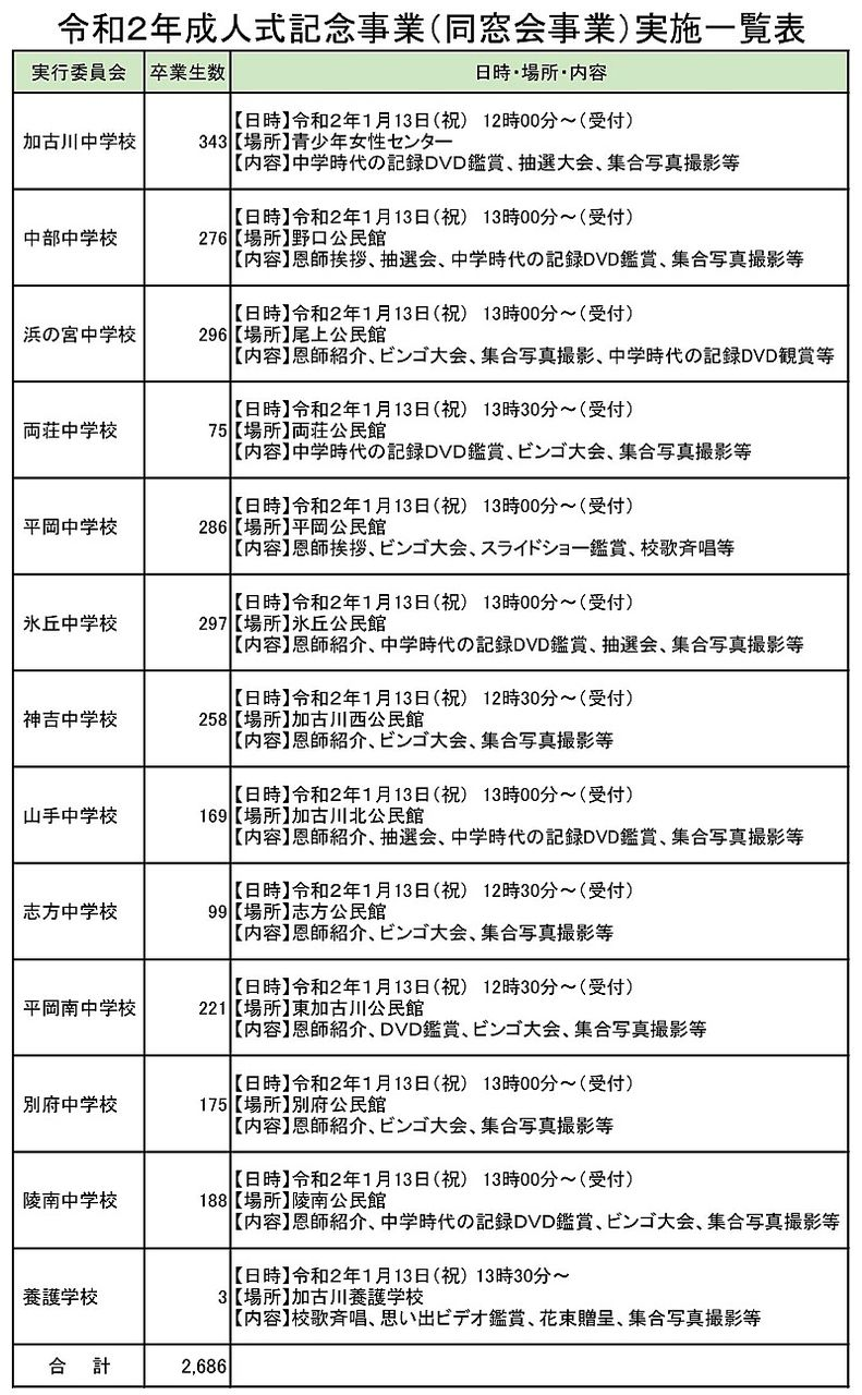 令和2年成人式記念事業(同窓会事業)実施一覧表