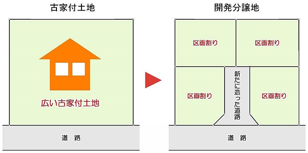 広い土地に古家が残っている場合の価格設定