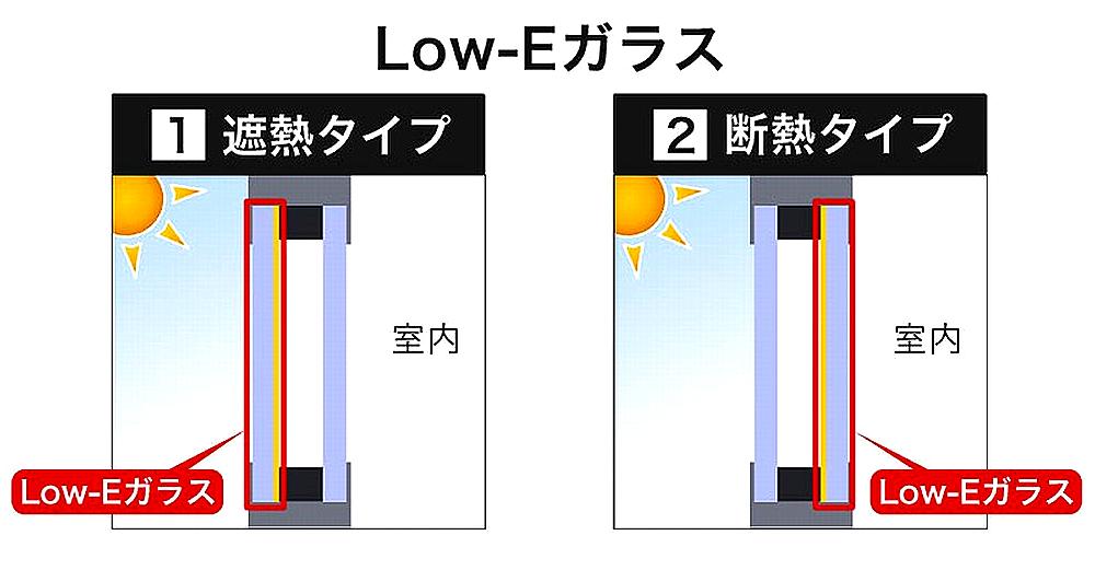 Low-E複層ガラスの「遮熱タイプ」と「断熱タイプ」
