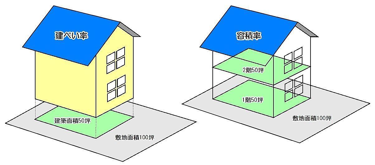 「延床面積(建物面積)」と「容積率」