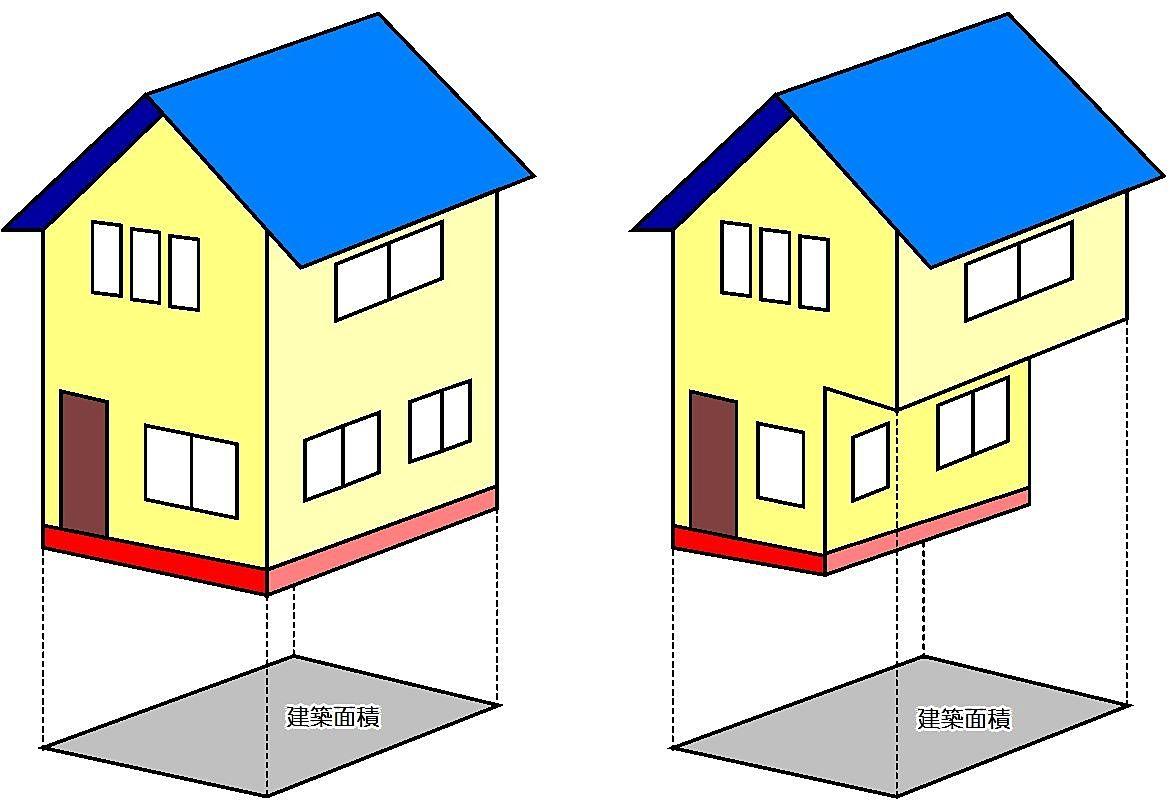 「建築面積」と「建ぺい率」