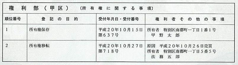 登記事項証明書の権利部(甲区)「所有権に関する事項」