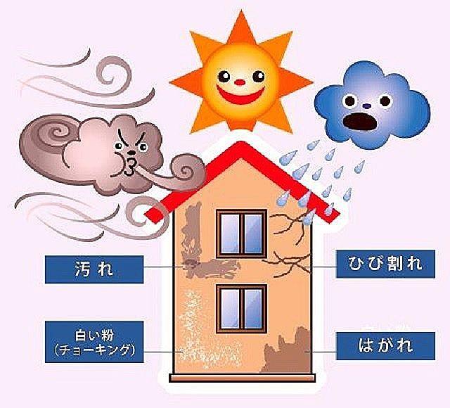 建物の外壁が紫外線や雨で攻撃されていることを表したイラストです。