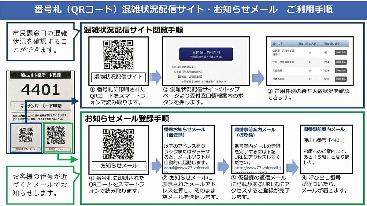 発券された番号札に印刷されたQRコードを利用