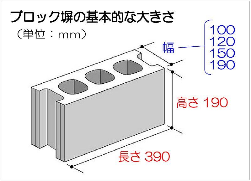 コンクリートブロックの基本的な大きさのイラスト。