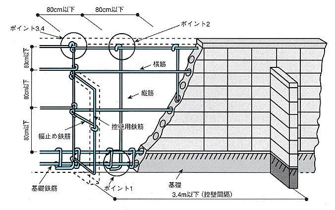 安全なコンクリートブロック塀の内側のイラスト。