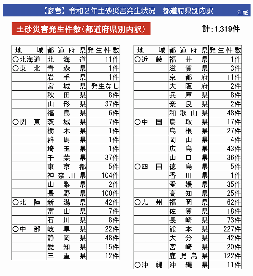 令和2年の各都道府県別の土砂災害発生件数