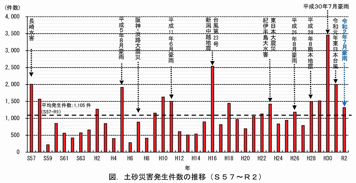 日本全国で起きている土砂災害発生件数