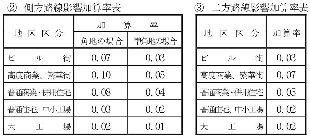 側方路線影響加算率表・二方路線影響加算率表