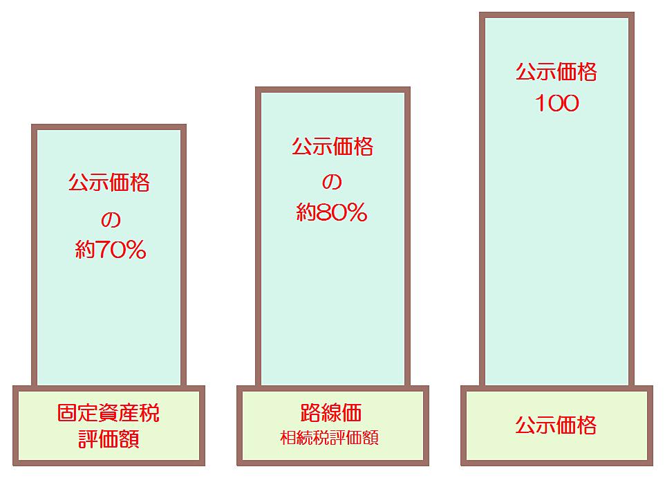 路線価、公示地価、固定資産税評価額の関係