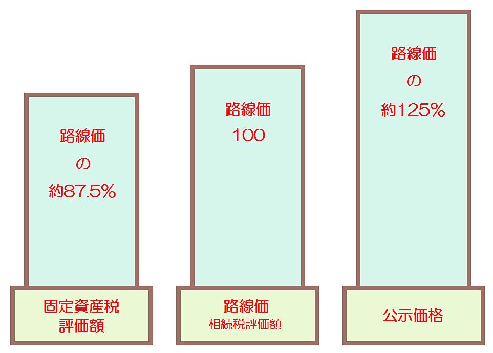路線価を基に公示地価、固定資産税評価額を算出