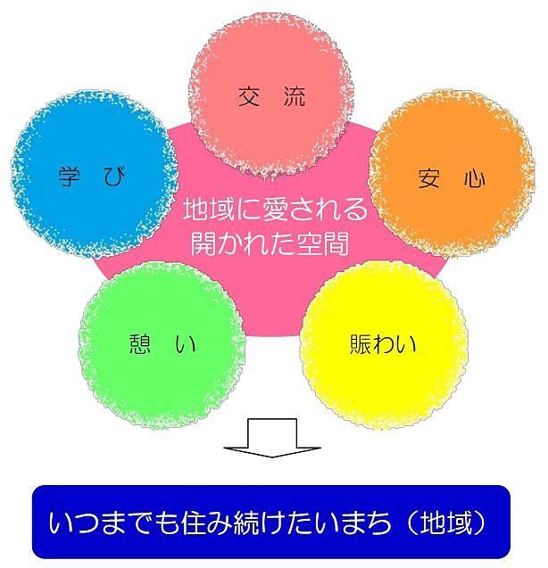 導入機能の基本方針(コンセプト)の図解